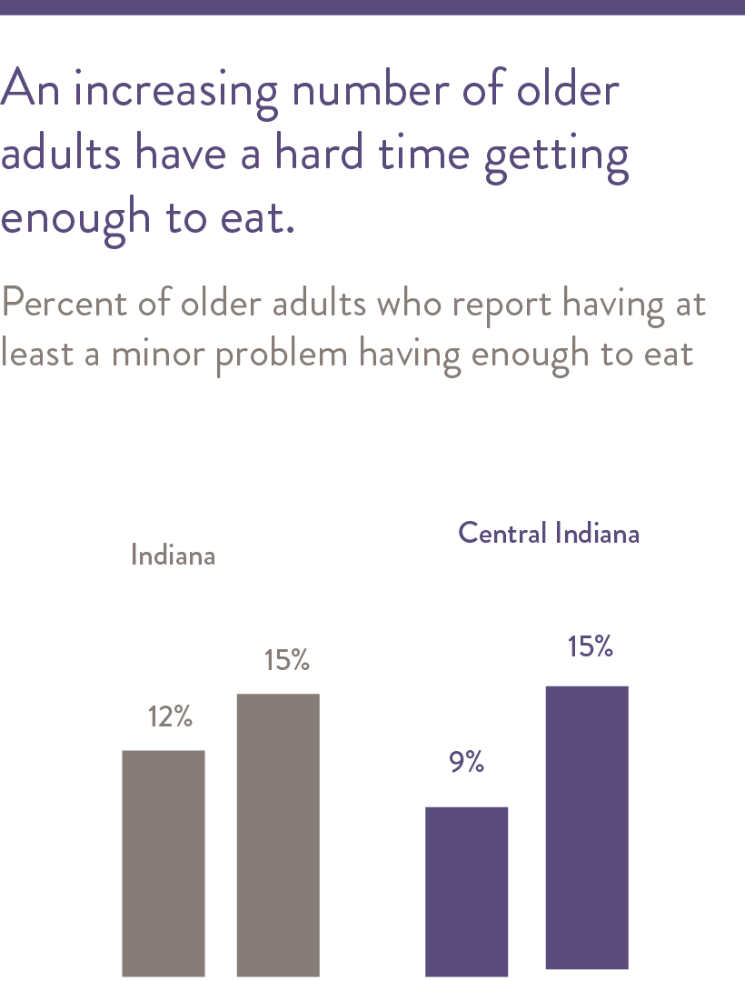 An increasing number of older adults have a hard time getting enough to eat.