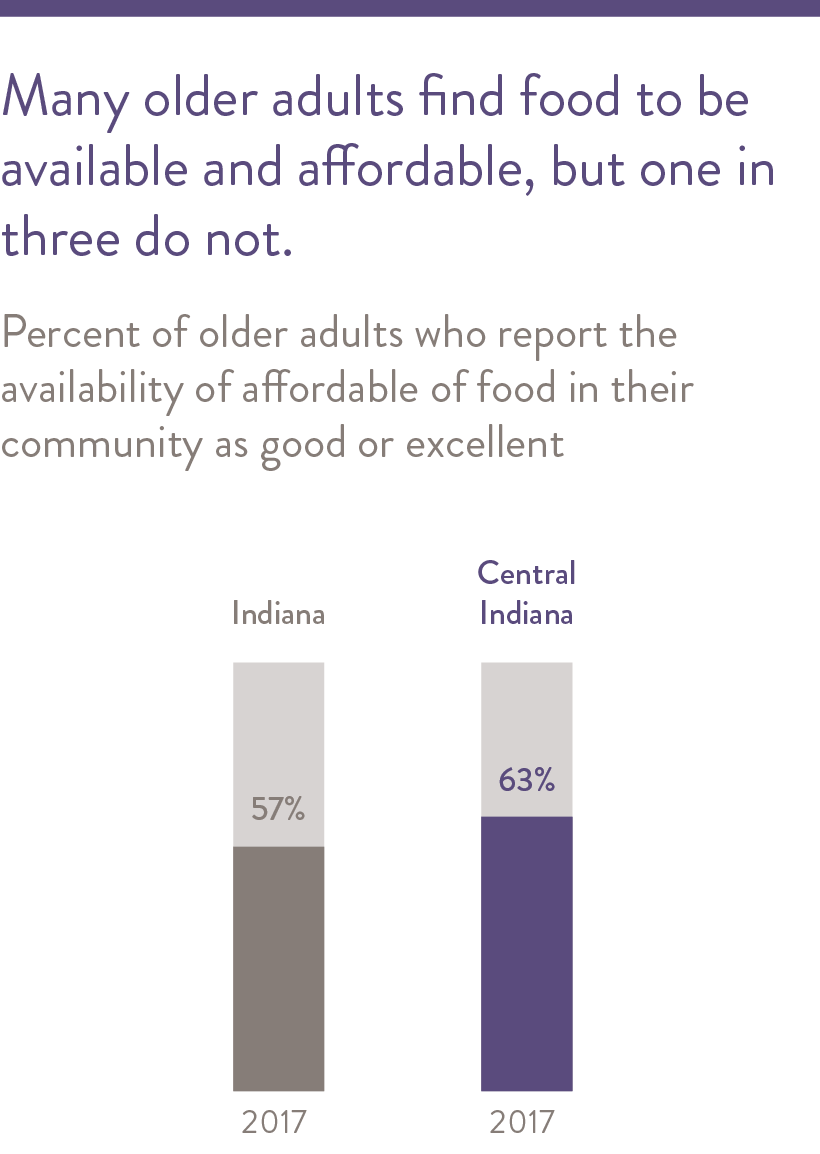 Many older adults find food to be available and affordable, but one in three do not.