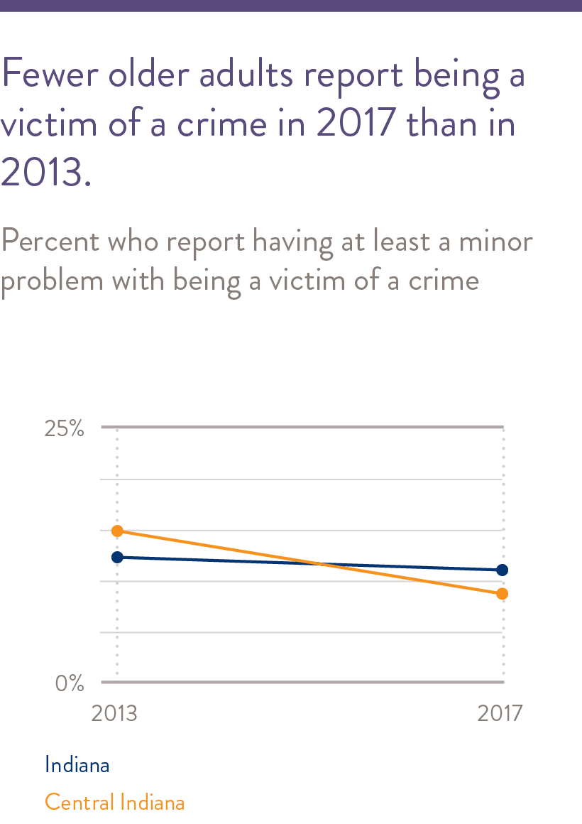 Fewer older adults report being a victim of a crime in 2017 than in 2013.